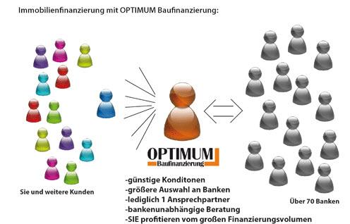 Das Optimum Prinzip